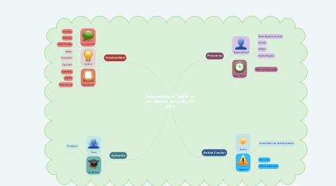 Mind Map: Dependencia el Celular en los Jóvenes entre 18 y 23 años
