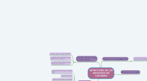 Mind Map: COSTOS FIJOS O VARIABLES