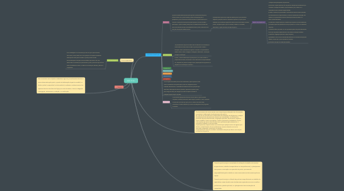 Mind Map: NBC TP 01