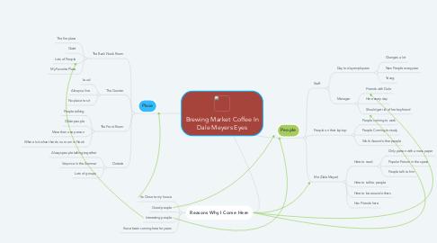 Mind Map: Brewing Market Coffee In Dale Meyers Eyes