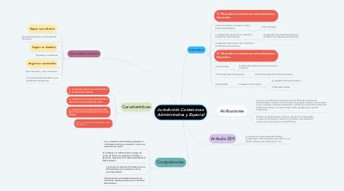 Mind Map: Jurisdicción Contenciosa Administrativa y Especial