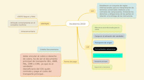 Mind Map: Incoterms 2010