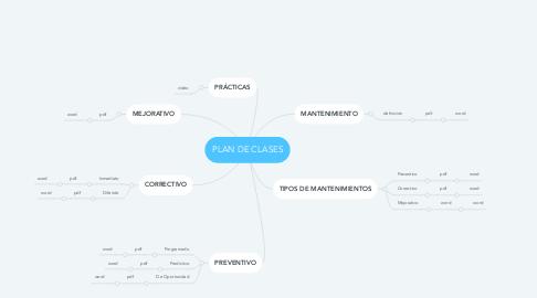 Mind Map: PLAN DE CLASES