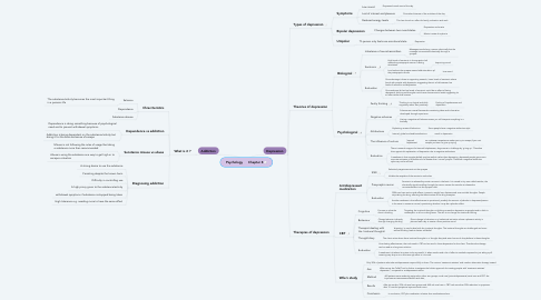 Mind Map: Psychology      Chapter 8