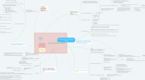 Mind Map: Análise Dados Qualitativos - NVIVO