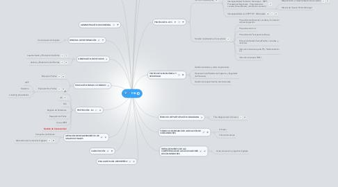 Mind Map: FIR