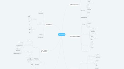 Mind Map: SDLC phases