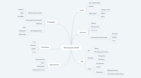 Mind Map: Мотоквартал 20/30