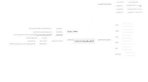 Mind Map: Copy of الدوال والمتباينات