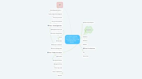 Mind Map: IAP, REDES Y MAPAS SOCIALES: DESDE LA INVESTIGACIÓN A LA INTERVENCIÓN SOCIAL