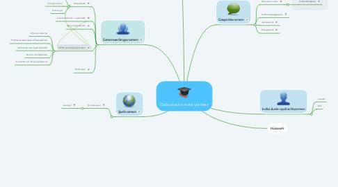 Mind Map: Didactische werkvormen