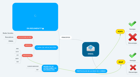 Mind Map: EMAIL