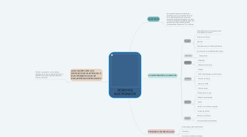 Mind Map: DESECHOS ELECTRONICOS
