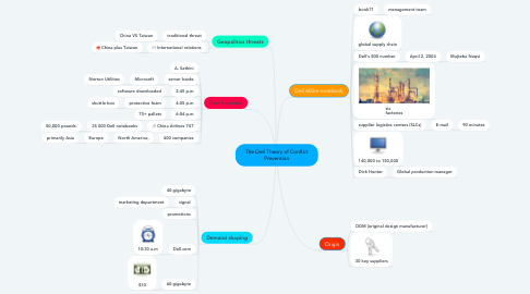 Mind Map: The Dell Theory of Conflict Prevention