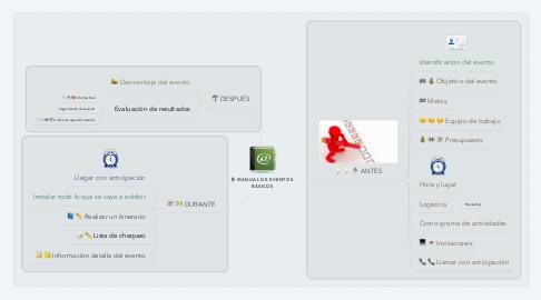 Mind Map: MANUAL DE EVENTOS  BÁSICOS
