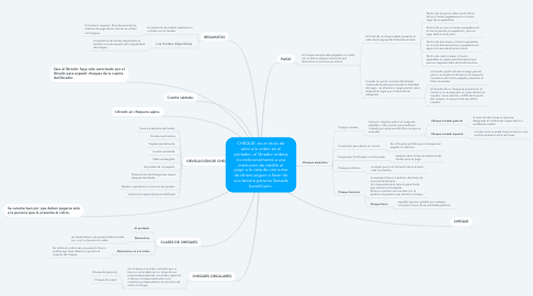 Mind Map: CHEQUE: es un título de valor a la orden en el portador, el librador ordena incondicionalmente a una institución de crédito el pago a la vista de una suma de dinero seguro a favor de una tercera persona llamada beneficiario.