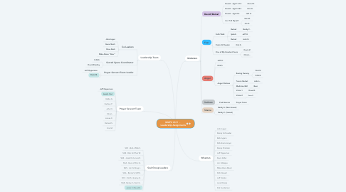 Mind Map: MMFC #311  -  Leadership Assignments