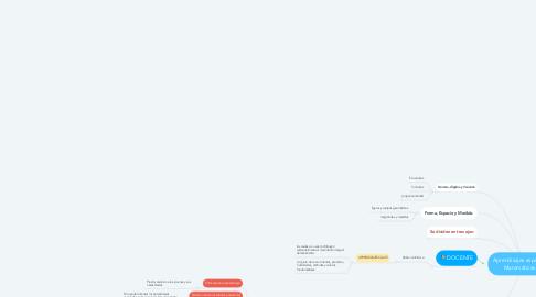 Mind Map: Aprendizajes esperados: Matemáticas III