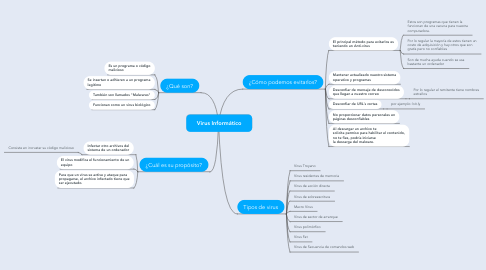 Mind Map: Virus Informático