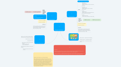 Mind Map: Motivation in the Classroom