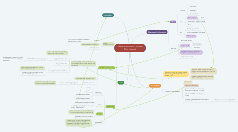 Mind Map: Information culture: Pre and Post internet