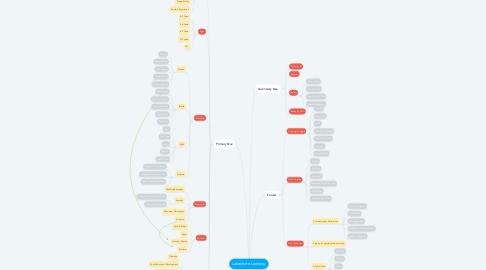 Mind Map: Lakeshore Learning