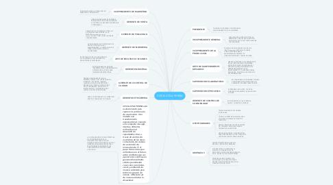Mind Map: COCA-COLA FEMSA