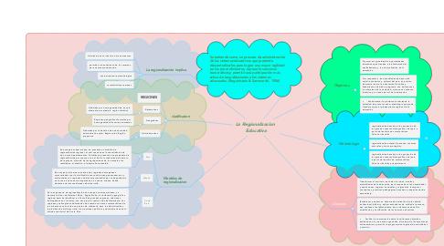 Mind Map: La Regionalizacion  Educativa