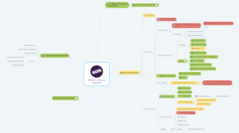 Mind Map: WOM Confluence Upgrade