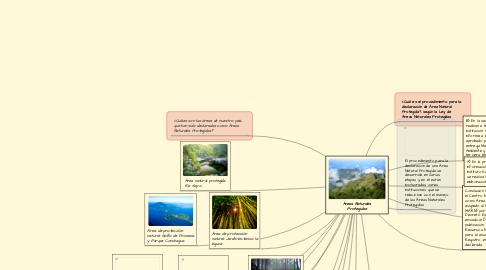 Mind Map: Áreas Naturales Protegidas