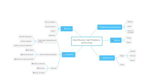 Mind Map: Identification del Problema  (entrevista)