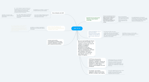 Mind Map: NBC PP 02