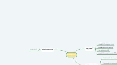 Mind Map: การทำแผล