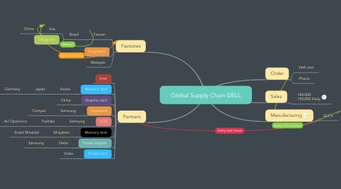 Mind Map: Global Supply Chain DELL
