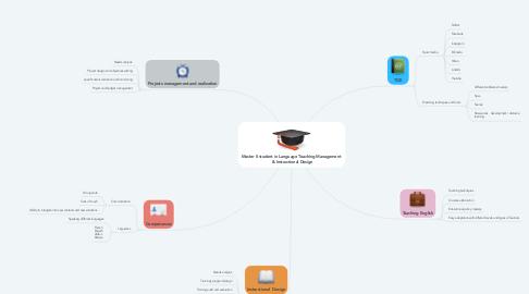 Mind Map: Master II student in Language Teaching Management   & Instructional Design