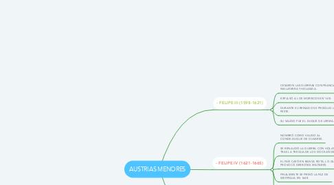 Mind Map: AUSTRIAS MENORES
