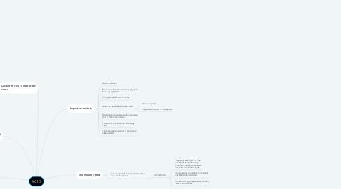 Mind Map: AC1.3