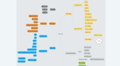 Mind Map: Компютер