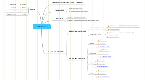 Mind Map: GEODISEGNO