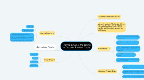 Mind Map: Thermodynamic Modelling of Organic Rankine Cycle