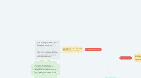 Mind Map: Procesos de Enseñanza-Aprendizaje
