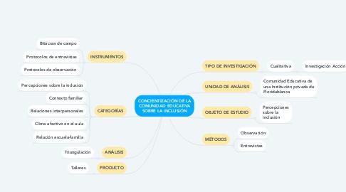 Mind Map: CONCIENTIZACIÓN DE LA COMUNIDAD EDUCATIVA SOBRE LA INCLUSIÓN