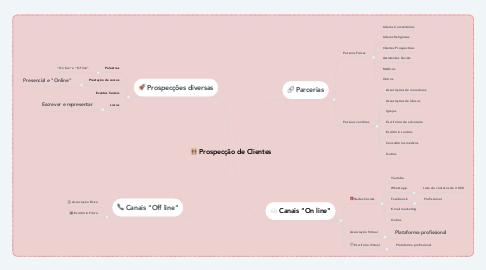 Mind Map: Prospecção de Clientes