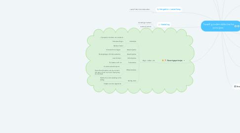 Mind Map: Twaalf gouden didactische principes.