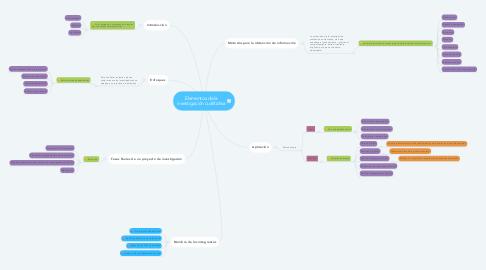 Mind Map: Elementos de la investigación cualitativa