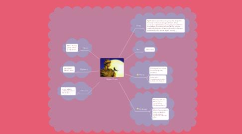Mind Map: Mutlu Prens