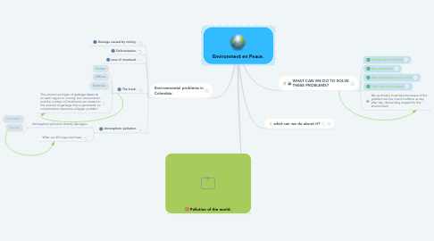 Mind Map: Environment en Peace.