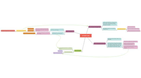 Mind Map: ACTION PLAN