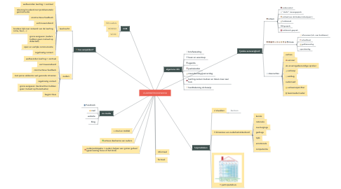 Mind Map: OUDERBETROKKENHEID