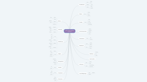 Mind Map: DELL Inspiron 600 M notebook